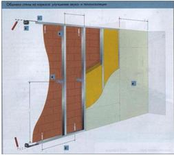 Звуко- и теплоизоляция помещения
